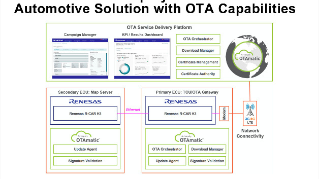 Renesas und Airbiquity in Kombination ermöglicht sichere OTA-Updates.