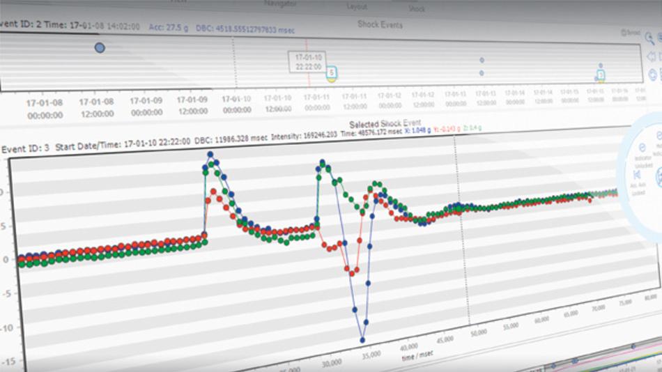 Sichere Transporte mittels Mini-Datenlogger und Software.