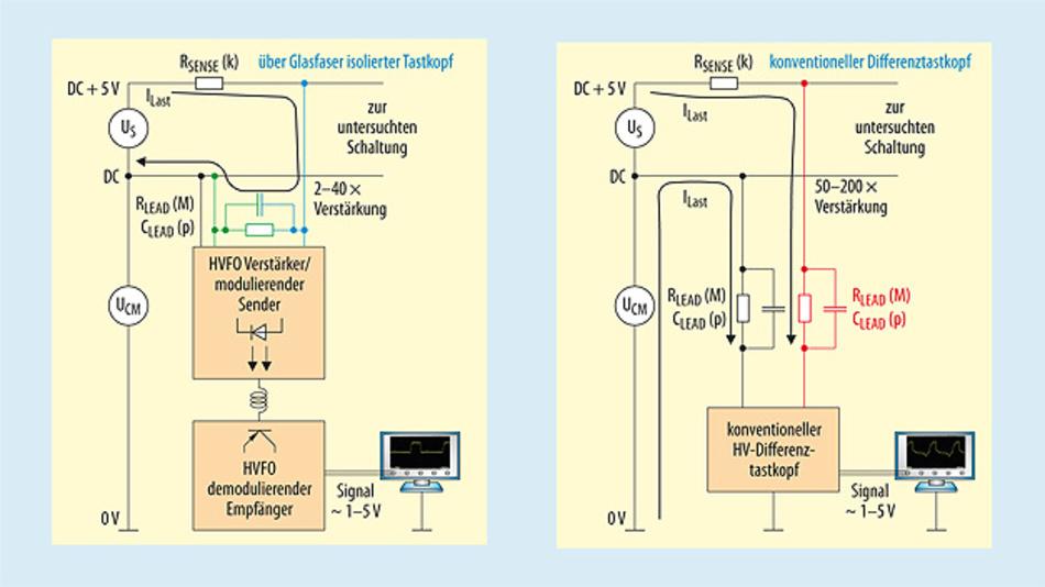 Bild 2. Der HVFO (links) misst sehr hochohmig nur das Differenzsignal. Der HV-Differenztastkopf misst die gesammte Spannung aus Common & Signalspannung. Dadurch ist die Belastung für das DUT ca. 100x höher als bei der HVFO.