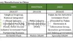 Die wichtigsten IC-Firmen in China
