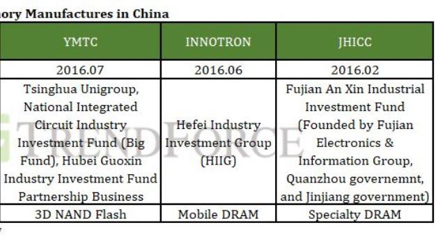 Die wichtigsten Hersteller von Speicher-ICs in China: In der ersten Zeile unter dem Firmenname das Gründungsdatum der Firma, darunter die dahinterstehenden Funds und schließlich die Produkte, auf die sich die Firmen konzentrieren.
