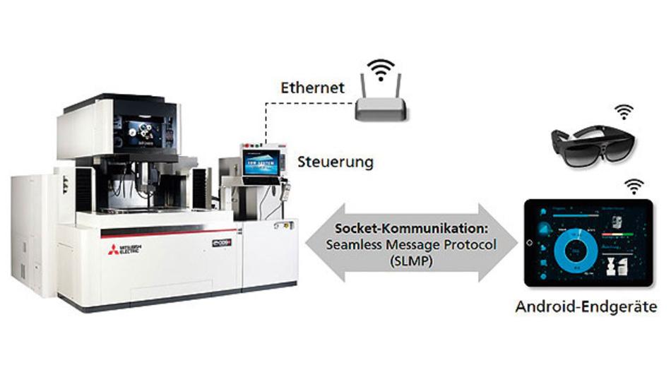 Bild 1. Direkter Datenaustausch zwischen Endgerät und Maschine via Socket-Kommunikation.