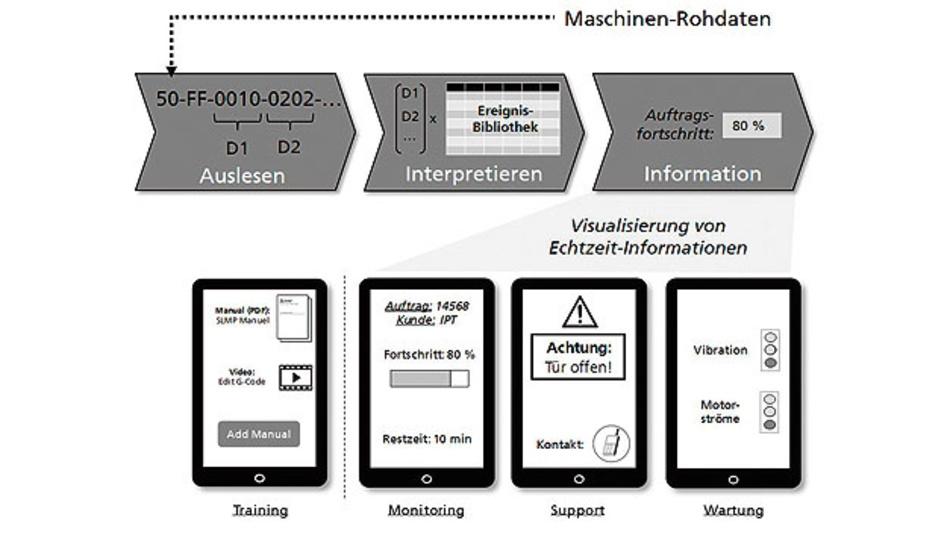 Bild 2. Übersicht zum Funktionsumfang des Informationssystems
