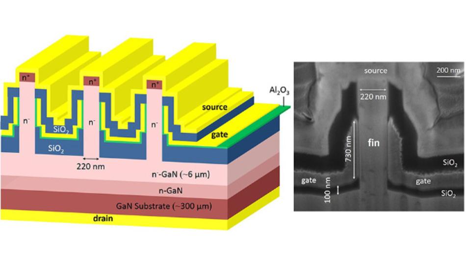 Die vertikalen GaN-Transistoren des MIT weisen oben liegende klingenartige Vorsprünge auf, auch bekannt als »Fins«. Auf beiden Seiten jeder Fin befinden sich elektrische Kontakte, die gemeinsam als Gate wirken.