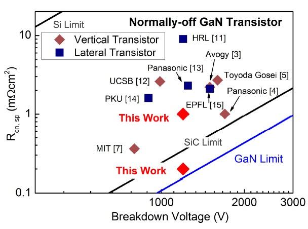 Spezifisches On-Widerstand zur Durchbruchspannung des vertikalen GaN-Fin-FETs, im Vergleich zu anderen selbstsperrenden lateralen und vertikalen GaN-Transistoren. Der obere rote Punkt stellt den auf die gesamte Device-Fläche normalisierten On-Widerstand dar, der andere den auf die gesamte Fin-Fläche normalisierten.