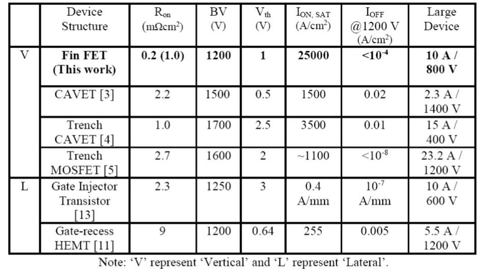 Zusammenfassung und Benchmark von Bauteilstrukturen und Schlüsselmetriken für vertikale und laterale GaN-Transistoren mit hohen Stromstärken.