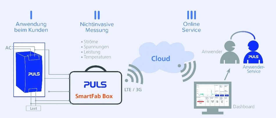 So funktioniert die SmartFab-Box und ermöglicht auf diese Weise unter anwendungsspezifischen Realbedingungen einen Vergleich der Energie- und Kosteneffizienz verschiedener Stromversorgungen.
