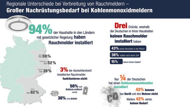 Umfrage Von Reichelt Elektronik Ab 1 Januar Sind Rauchmelder Fast