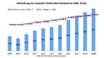 Medizintechnikbranche profitiert von Digitalisierung