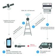 Mobiles Endgerät sendet Notsignal