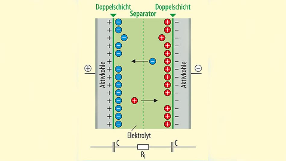 Bild 1. Schematischer und stark vereinfachter Aufbau eines Doppelschicht-Kondensators (EDLC, Electric Double-Layer Capacitor)