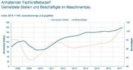 Entwicklung der gemeldeten Stellen und Beschäftigten im Maschinenbau von 2008 bis 2017