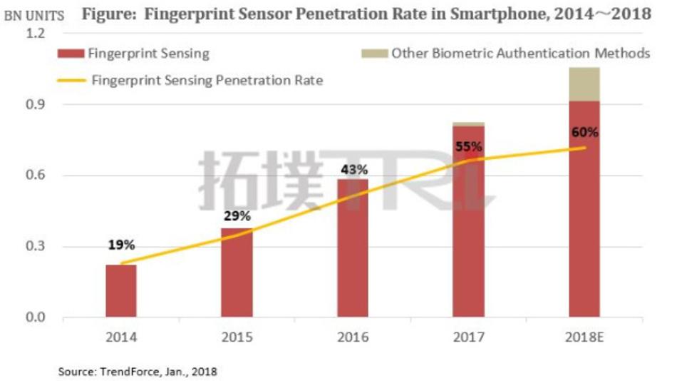 Die Fingerprint-Sensoren setzen ihren Siegeszug in den Smartphones fort. Die Wachstumskurve schwächt sich allerdings ab, weil sich alternative Authentifizierungs-Techniken zunehmend durchsetzen.