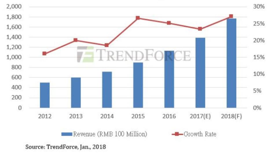 Umsatz und Wachstum der chinesischen Halbleiterindustrie seit 2012