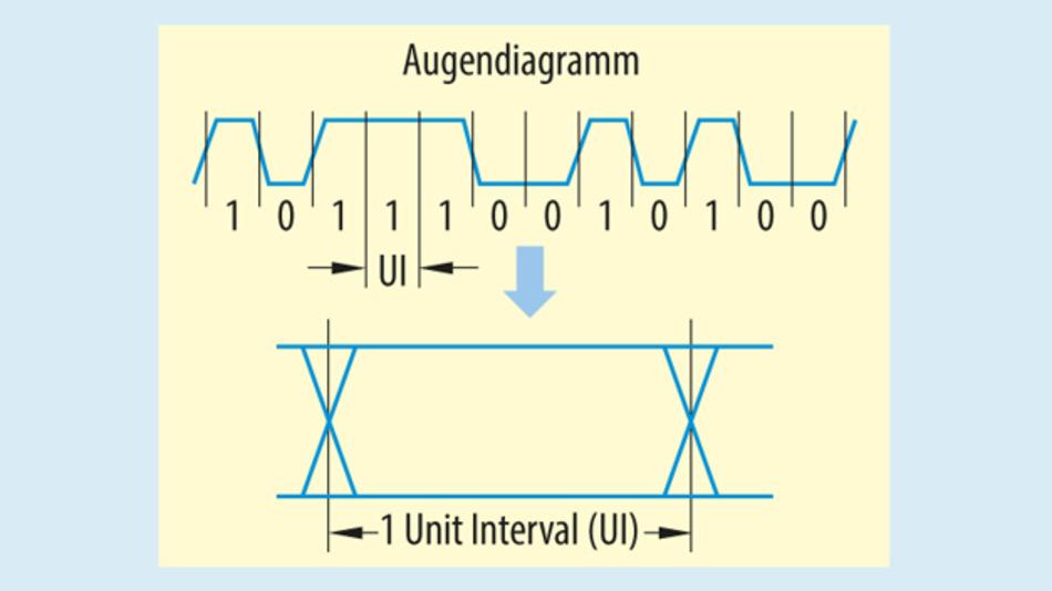 Bild 1. Bildung eines Augendiagramms aus einem Datensignal (UI = 1/Datenrate).