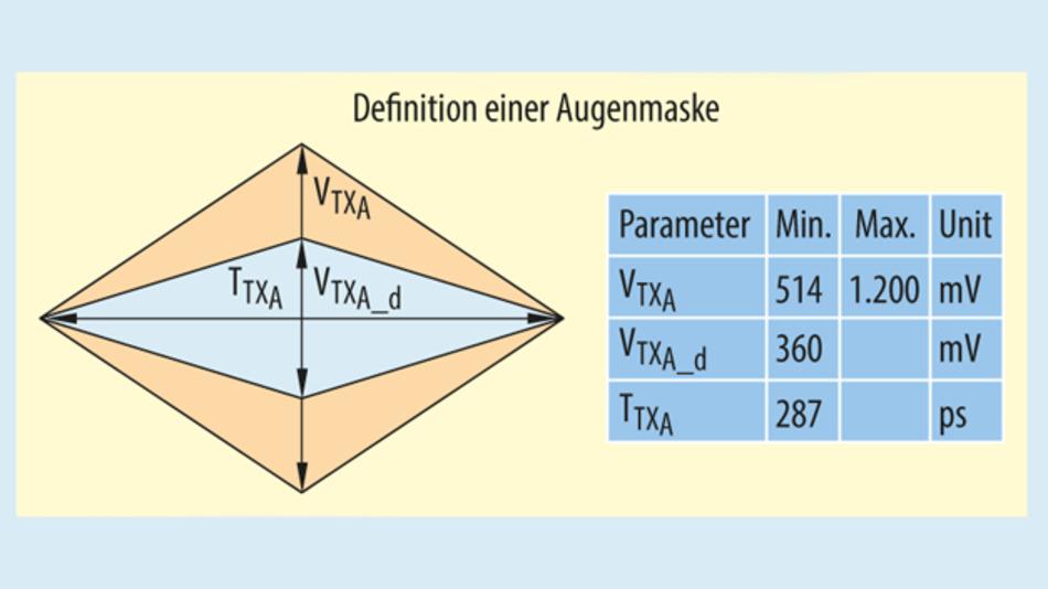 Bild 2. Augenmaske aus der Spezifikation für PCIe 2.0 (Modus 2,5 GT/s).