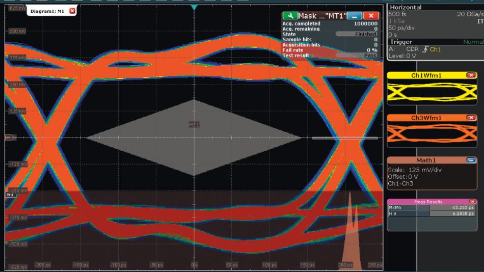 Bild 3. Augendiagramm eine Signals entsprechend PCIe Gen.2 (2,5 GT/s) mit Maskentest und Histogramm – gemessen mit dem Oszilloskop R&S RTO2064.