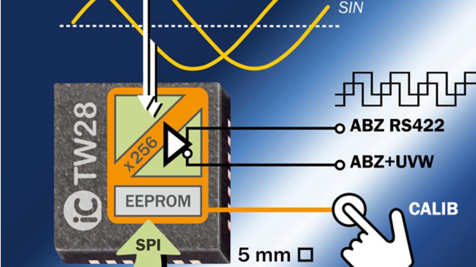 Selbstkalibrierender Encoder-IC für Sinus- und Cosinus-förmige Sensorsignale.