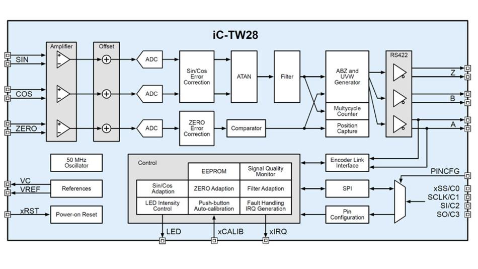 Blockschaltung des Encoder-ICs iC-TW28 mit drei Eingangskanälen.