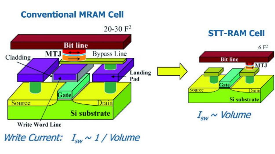 Die STT-MRAM-Zellen sind deutlich kleiner und skalierbarer als die Zellen der herkömmlichen MRAMs