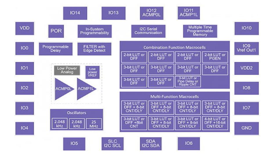 Konfigurierbarer Mixed-Signal-IC mit In-System-Programmiermöglichkeit.
