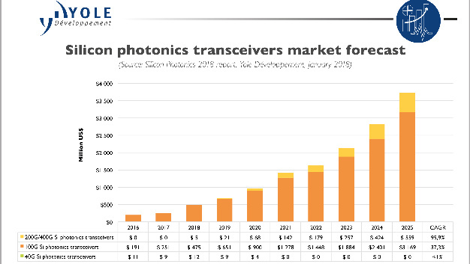 Der Umsatz mit Transceivern auf Basis der Silicon-Photonics-Technik wächst schnell.