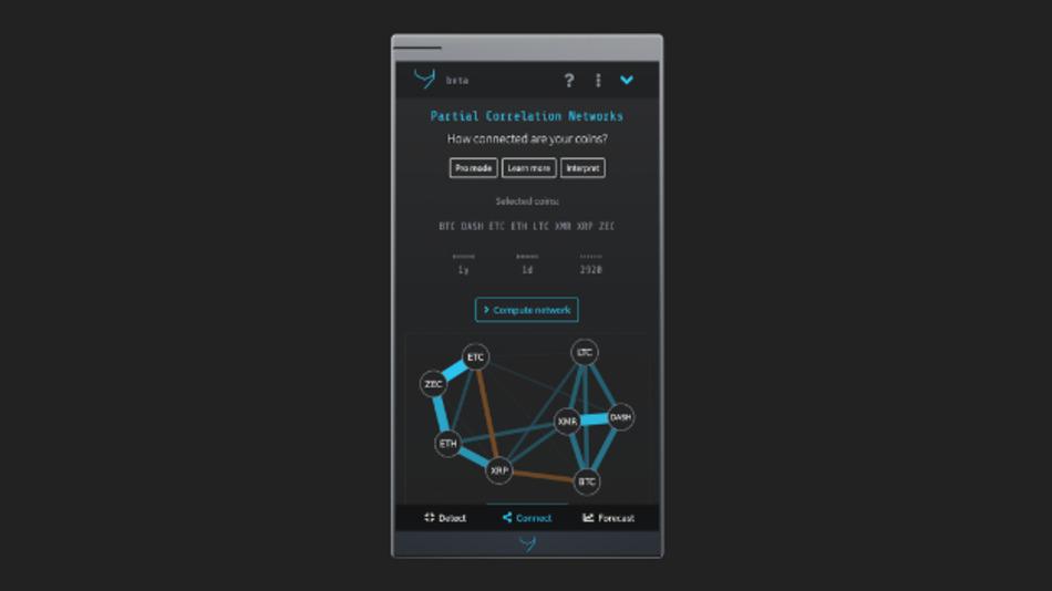 cryvo visualisiert die Analyse der Kryptowährungen für die Anwender.