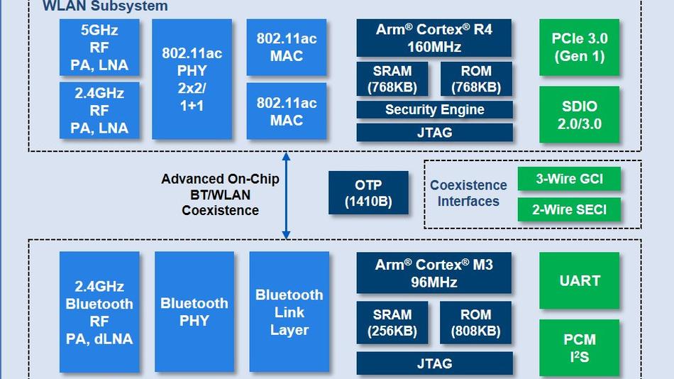 Die RSDB-Architektur des CYW89359.