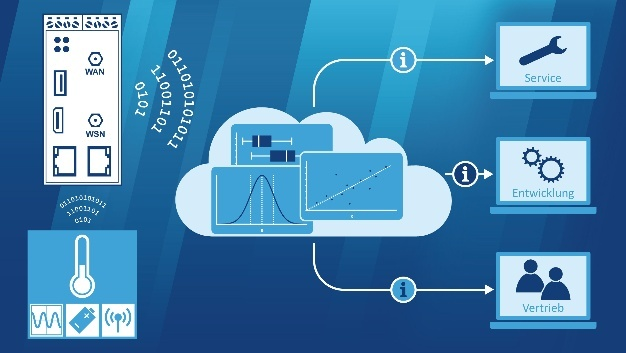 Thinglyfied ist ein Technologie-Stack, der Sensordaten in die Cloud befördert und bei der Auswertung dieser Daten hilft.