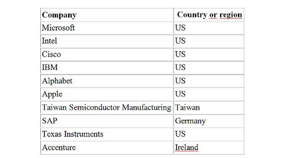 Die zehn Erstplatzierten der »Top 100 Global Technology Leaders« von Thomson Reuters.
