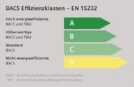 Grafik: Energieeffizienzklassen im Überblick