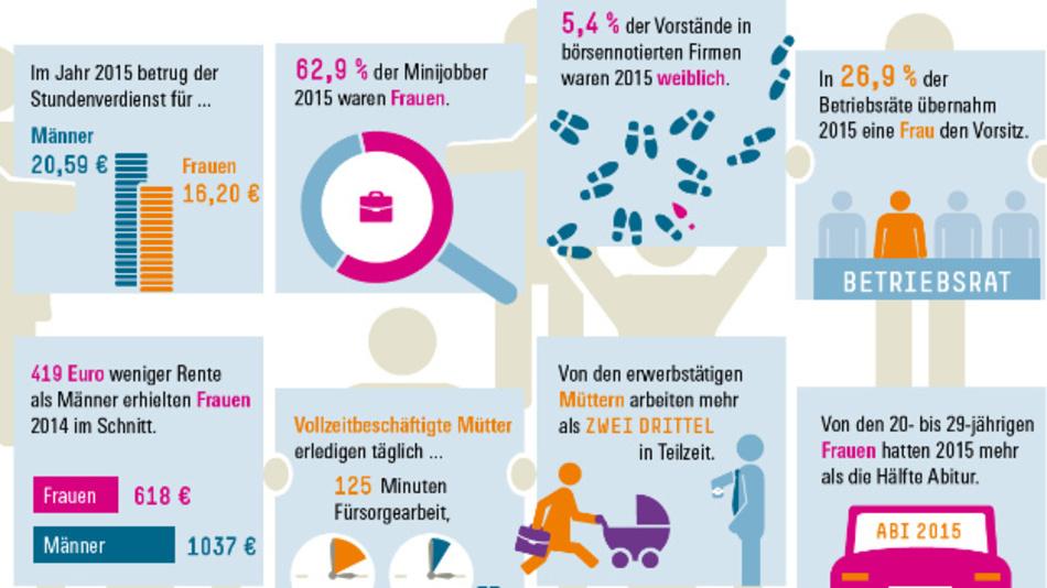 Aktuelle Infografik der Hans-Böckler-Stiftung zum Thema Männer und Frauen in der Arbeitswelt.