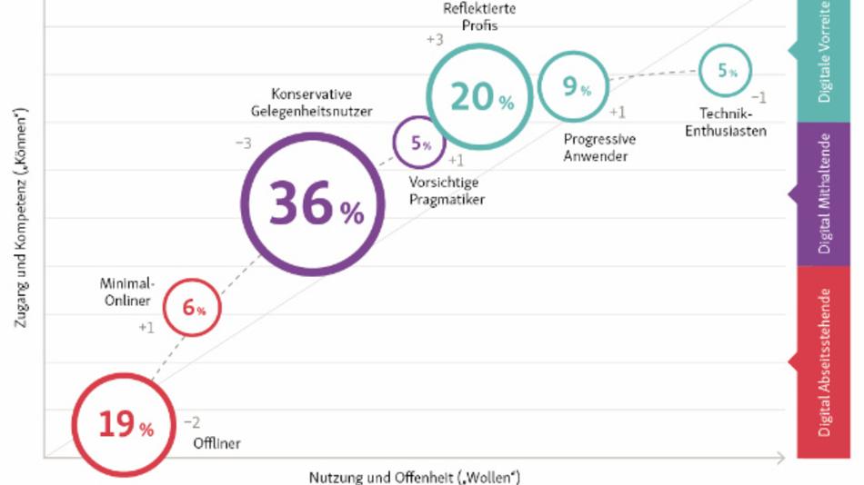 Der D21-Digital-Index 2017 / 2018 unterscheidet zunächst drei Nutzergruppen: Digitale Vorreiter, Digital Mithaltende und Digital Abseitsstehende.