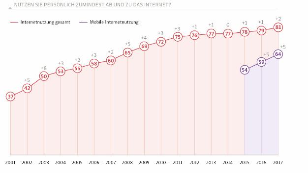 Persönliche Internetnutzung: 81 Prozent nutzen gelegentlich das Internet. Stark zunehmend ist in den letzten drei Jahren die mobile Internetnutzung.
