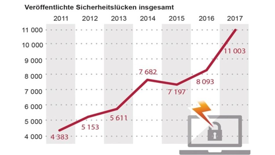 Zahl der endeckten Software-Schwachstellen 2011 bis 2017.