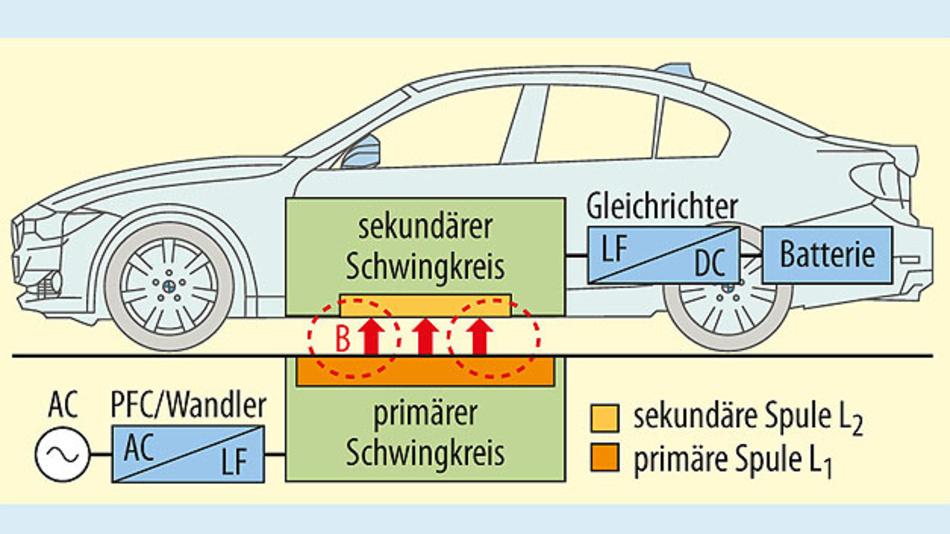 Bild 1. Prinzipieller Aufbau eines WPT-Systems zum Laden von Elektrofahrzeugen.