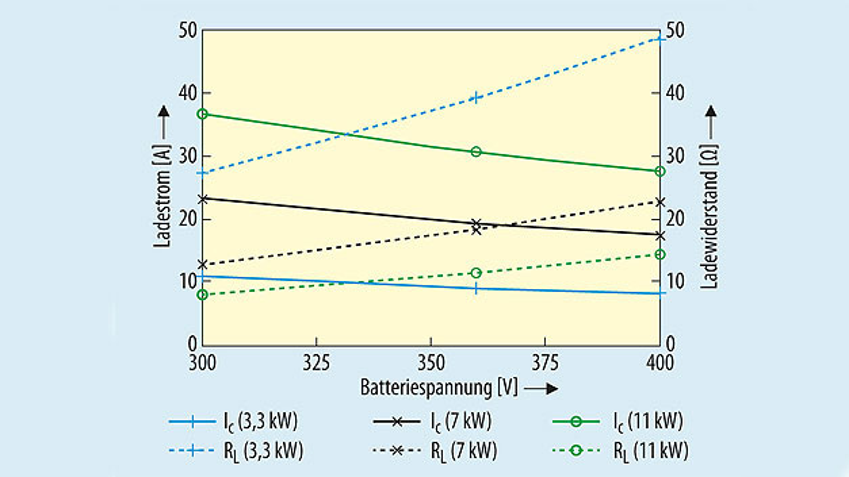 Bild 2. Ladestrom und Lastwiderstand als Funktion der Ladeleistung und der Batteriespannung.