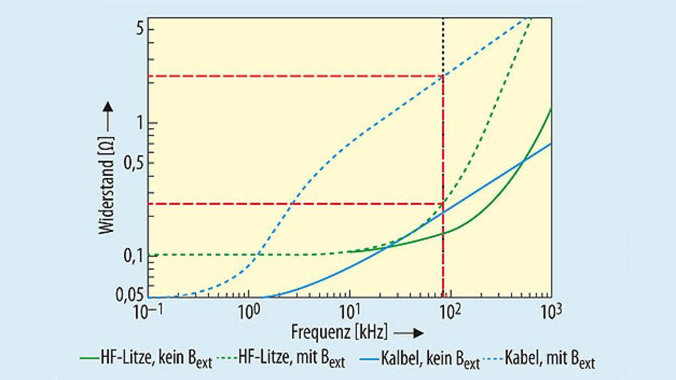 Bild 3. Errechneter Widerstand einer HF-Litze und eines massiven Volldrahtes unter Berücksichtigung des Oberflächen- und des externen Proximity-Effekts Bext = 2,6 mT.