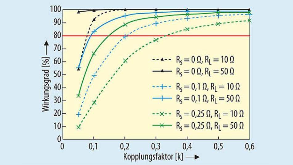 Bild 5. Transfer-Effizienz als Funktion der Koppelfaktors k.
