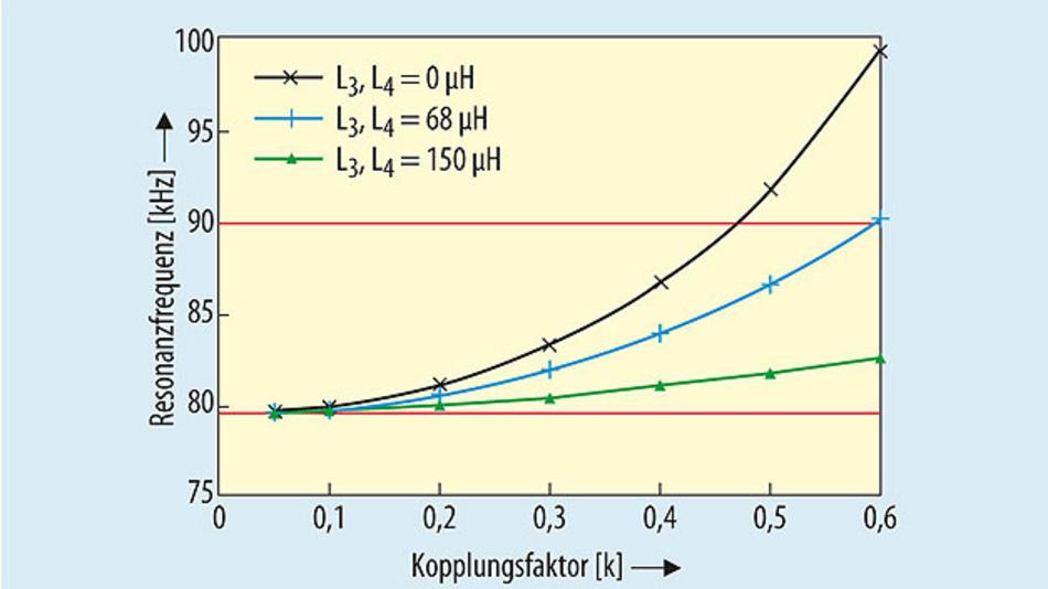 Bild 7. Resonanzfrequenz als Funktion des Koppelfaktors k.