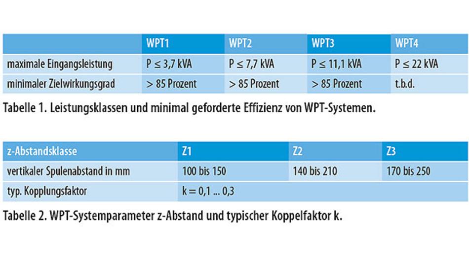 Tabelle 1 und 2: WPT-Systeme