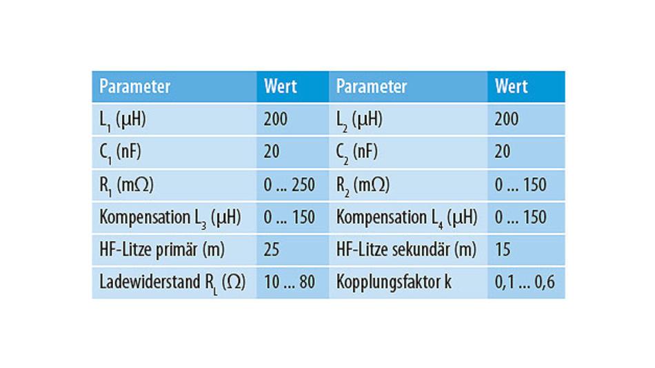 Tabelle 3. Übersicht der mit dem Simulationsmodell aus Abbildung 4 untersuchten Parameter.