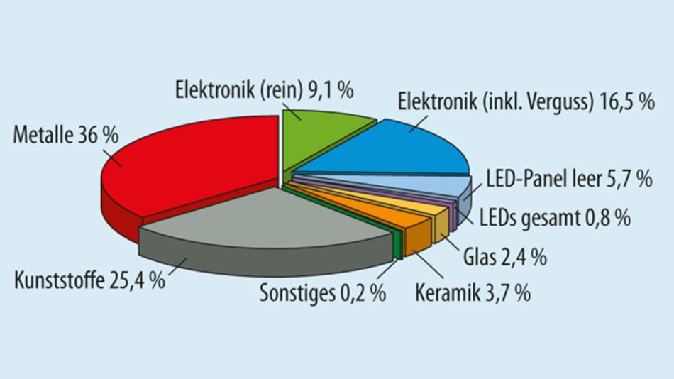 Bild 3. Materialanteile einer LED-Lampe: Metalle und Kunststoffe des Lampengehäuses machen den größten Masseanteil aus. Der größte Materialwert steckt im LED-Panel (Substrat mit aktiver Schicht).