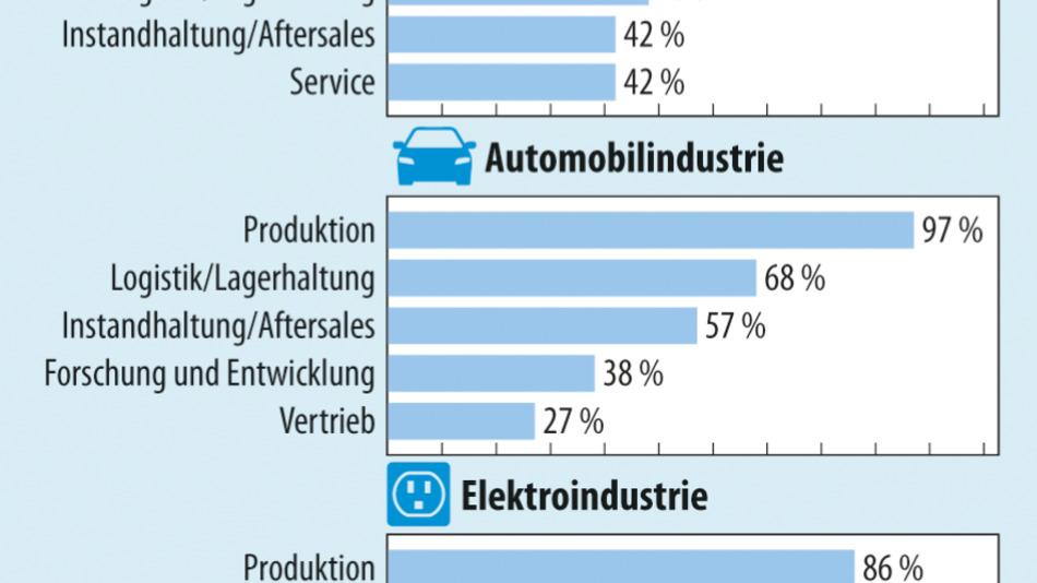Bild 1. Industrie4.0 und Digitalisierung sind ein Topthema, doch wie weit sind die Unternehmen auf dem Weg zur Smart Factory?