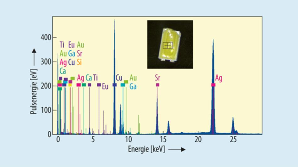 Bild 5. Mittels Röntgenfluoreszenzanalyse sind die für eine LED verwendeten chemischen Elemente erkennbar.