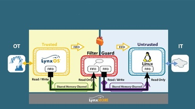 28_Version 6 des Hypervisors Lynxsecure von Lynx Software