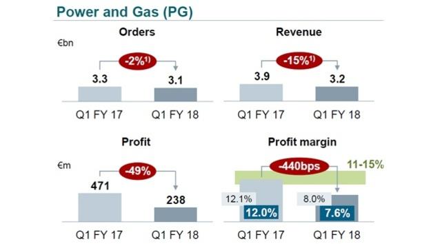 1_Geschäftszahlen im Bereich Power and Gas im 1. Quartal 2018 von Siemens
