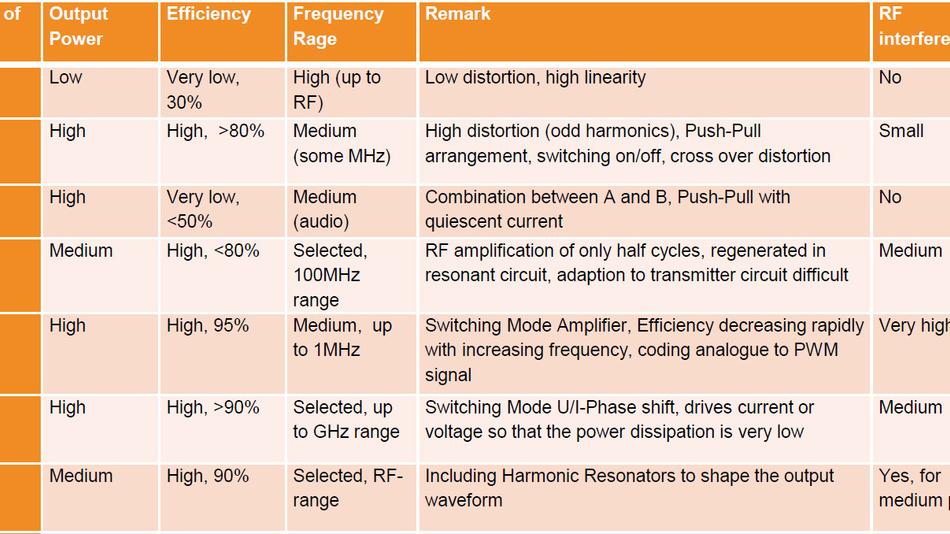 Bild 5. Vergleich verschiedener Verstärkerklassen (Ausschnitt) und ihre Eignung für den Hochfrequenzbereich.