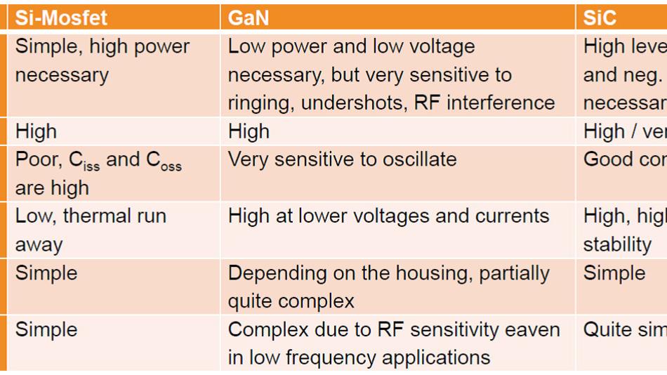 Bild 4. Vergleich von Leistungs-MOSFETs, gefertigt in Silizium (Si), Siliziumcarbid (SiC) und Galliumnitrid (GaN), die sich für den Einsatz in Leistungswandlern für WPT-Systeme eignen.