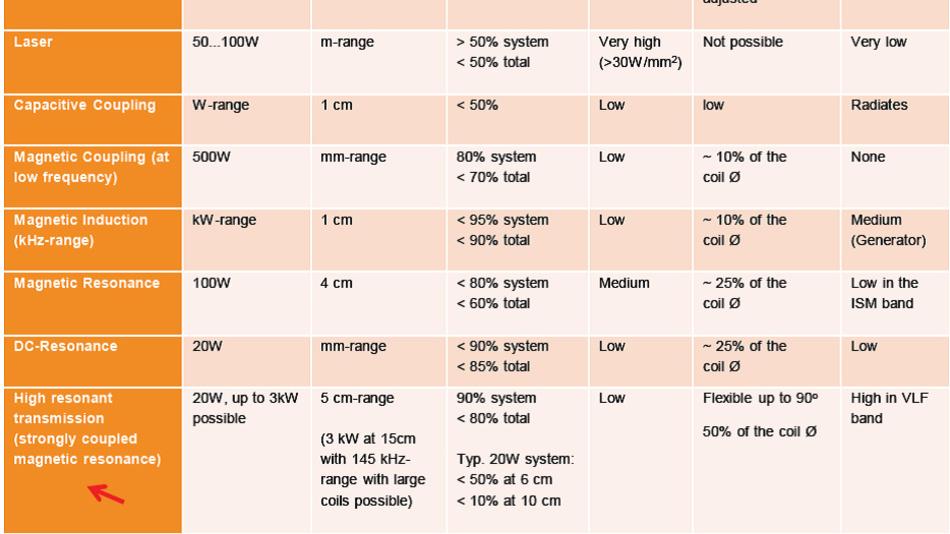 Bild 3. Vergleich verschiedener Prinzipien (Ausschnitt), die zur kontaktlosen Energieübertragung eingesetzt werden können.